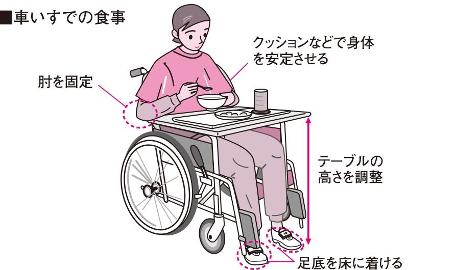 車椅子での食事姿勢